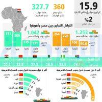تجارة افريقيا