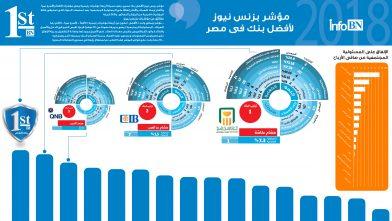 أفضل بنك فى مصر