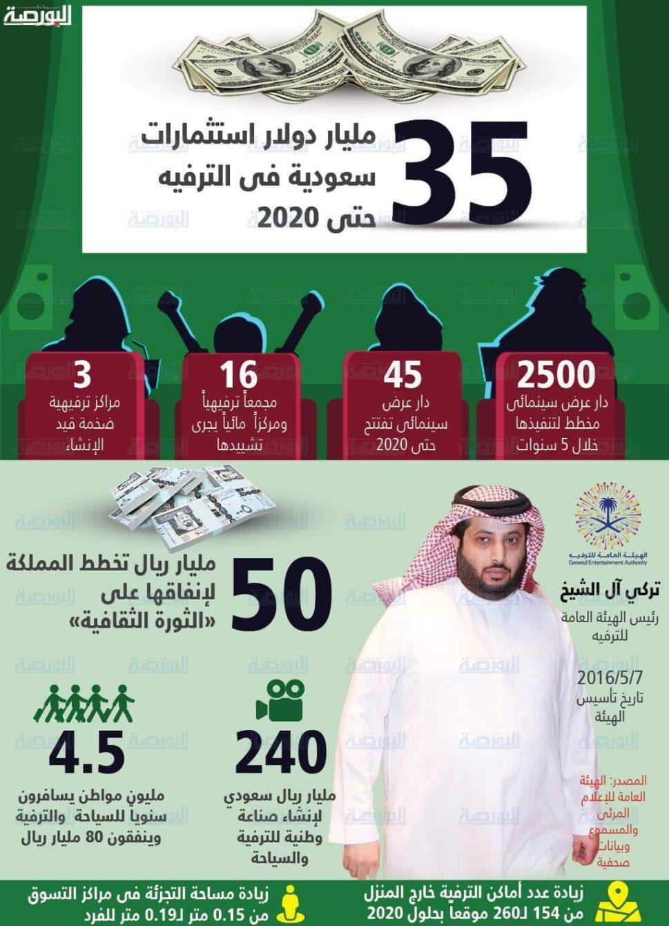 e2bcad5e9 35 مليار دولار استثمارات سعودية فى الترفيه حتى 2020 - جريدة البورصة