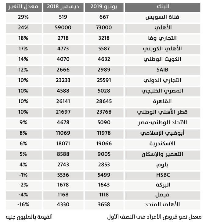 قروض الأفراد تنتظر المزيد من خفض الفائدة جريدة البورصة