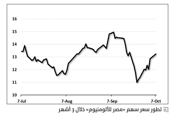 قرار الغاز أسهم شركات الحديد
