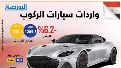 إنفوجراف.. واردات مصر من سيارات الركوب