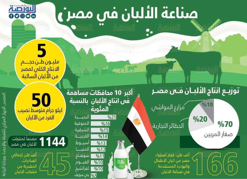 صناعة الألبان فى مصر