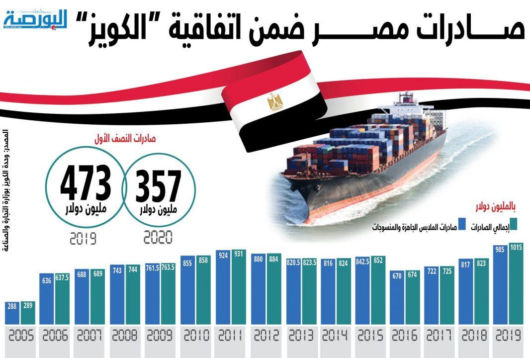"""صادرات مصر ضمن اتفاقية """"الكويز"""""""