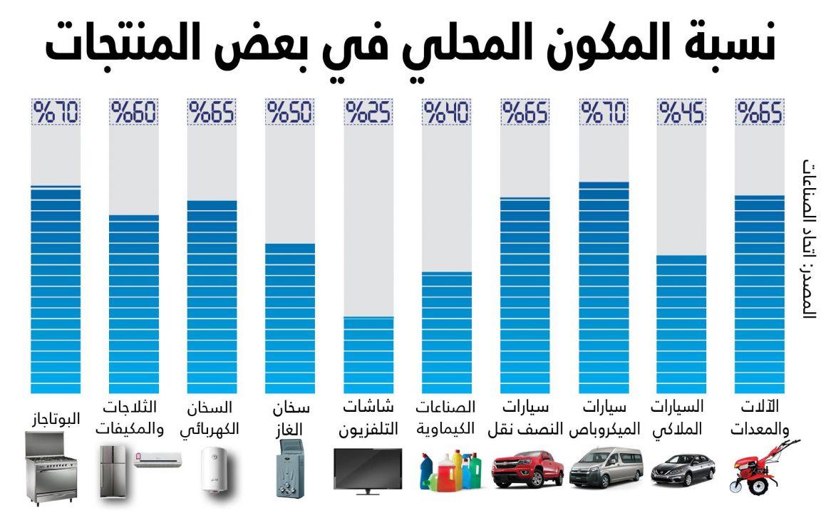 نسبة المكون المحلى فى بعض المنتجات