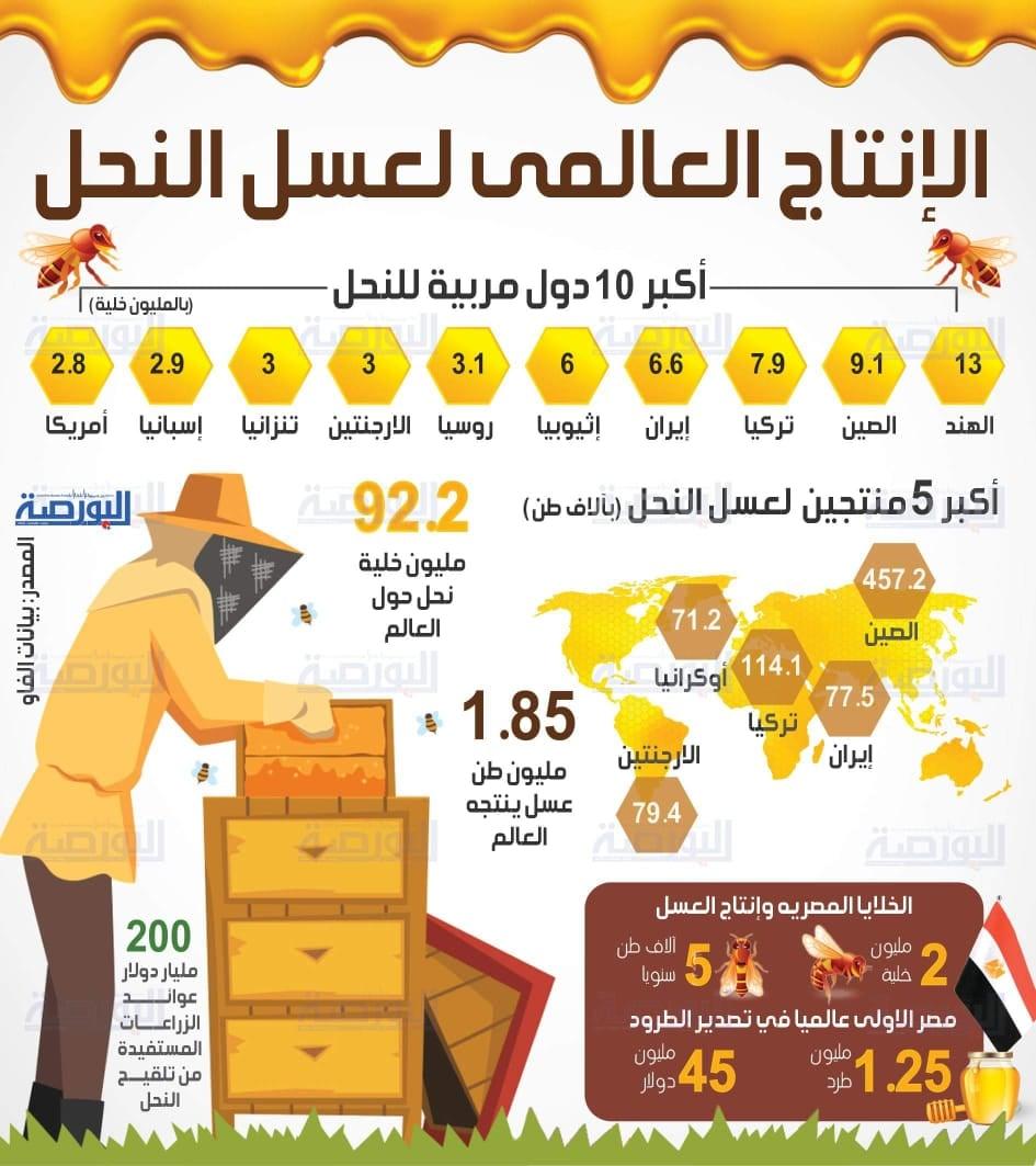 الإنتاج العالمى لعسل النحل